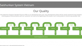 Công Ty TNHH Hệ Thống Saishunkan Việt Nam