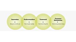 Trung tâm đào tạo ngoại ngữ - Chi nhánh Công ty cổ phần đào tạo nghề Đông Dương
