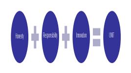 Union Technology Corporation