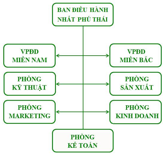 Nhất Phú Thái