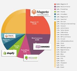 Công ty Cổ phần Magenest
