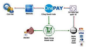 Công Ty Cp Thương Mại Và Dịch Vụ Trực Tuyến Onepay