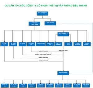 Công ty CP TBVP Siêu Thanh